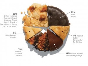 Girl Scout Cookies Types